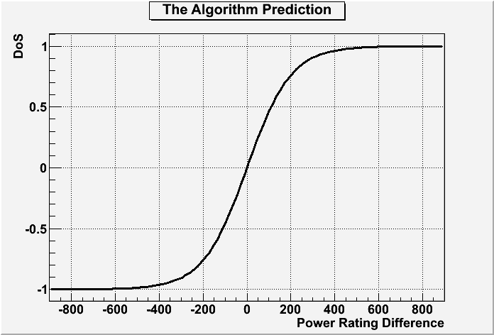 The Algorithm: Detailed | Roller Derby Stats & Rankings